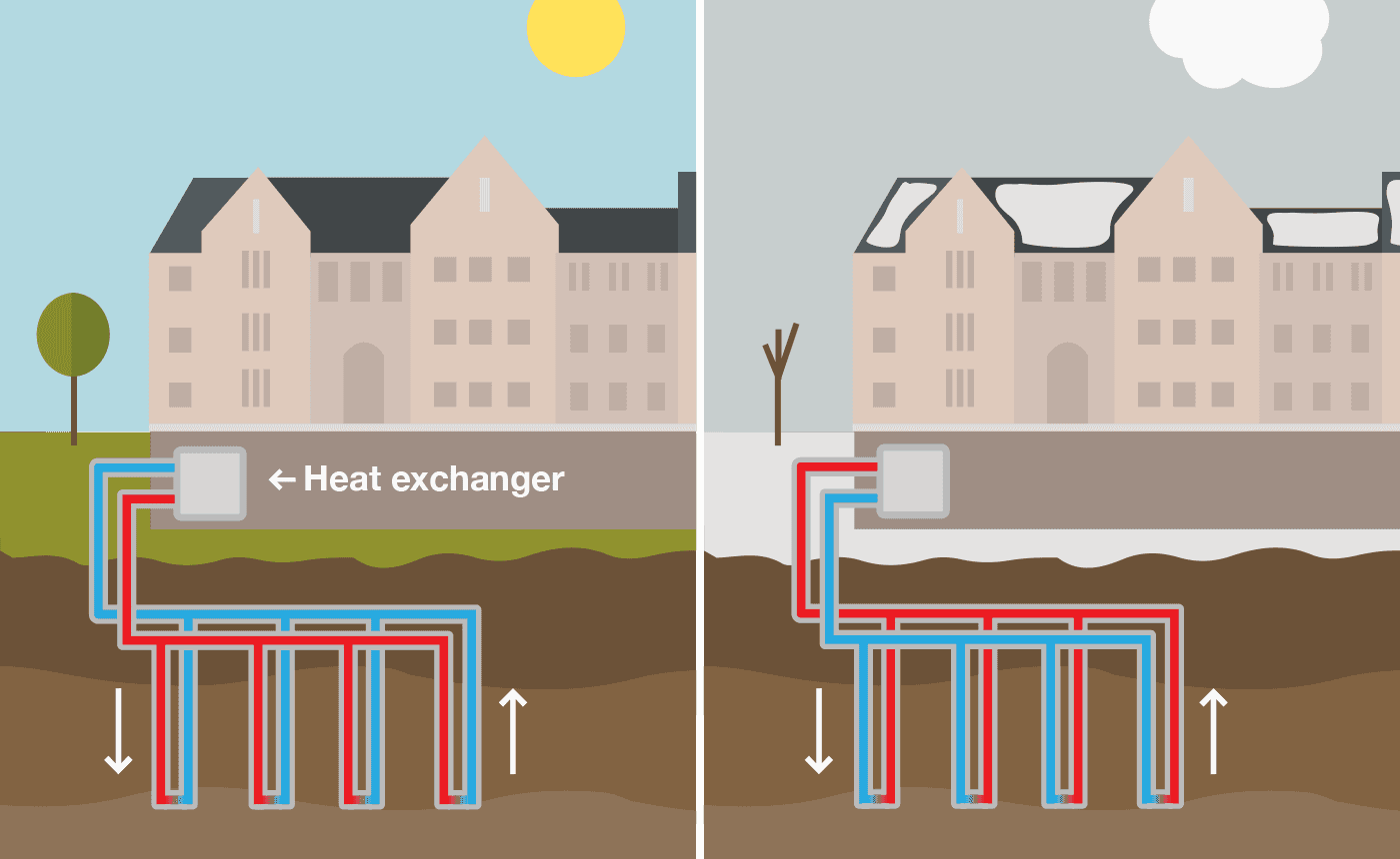 Going Geothermal University installing renewable energy